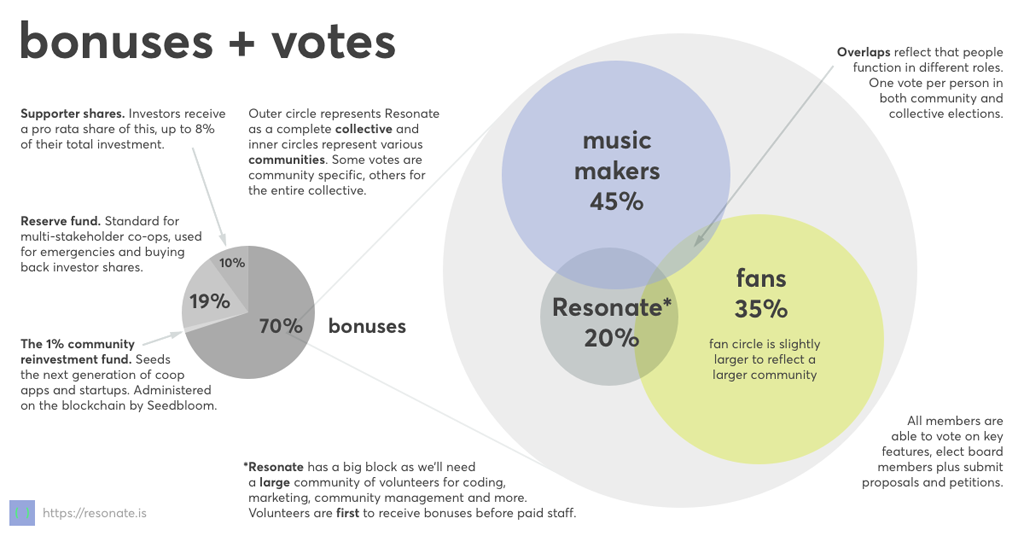Resonate Voting Diagram